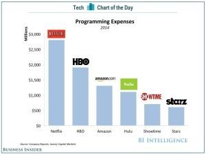 Netflix Spend on Content