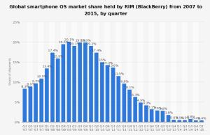 BlackBerry historical market share