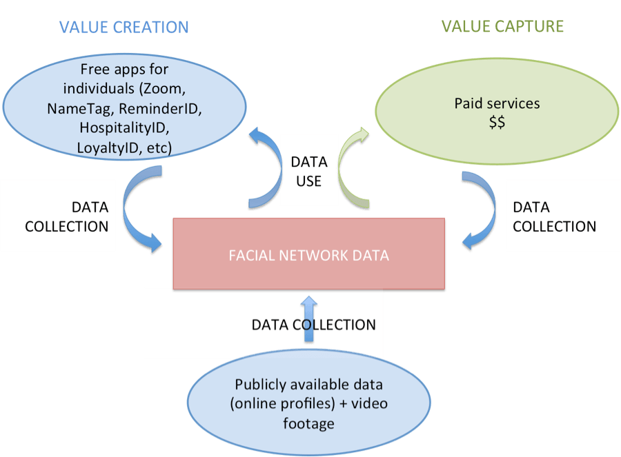 Value creation and capture