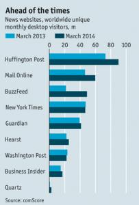 competitor digital visits
