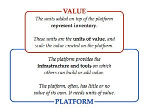 http://platformed.info/twitter-whatsapp-uber-airbnb-network-effects/