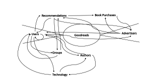 Network Effects Diagram