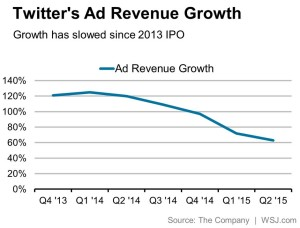 ad growth