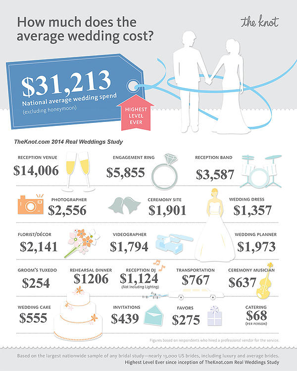 Average Wedding Costs 2015.The Knot Maximizing Value In An Evergreen Industry