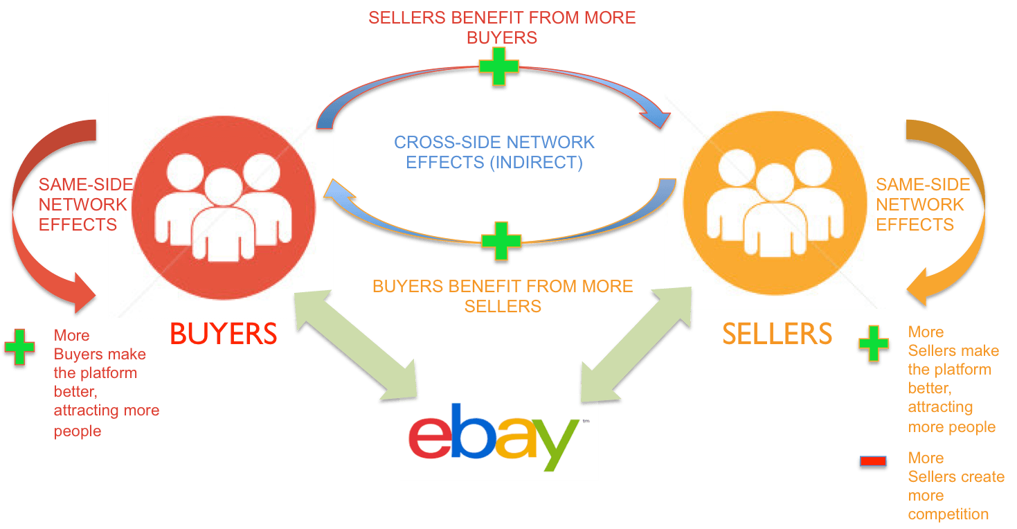 Ebay The Perfect Store Y Of Network Effects Digital Innovation And Transformation