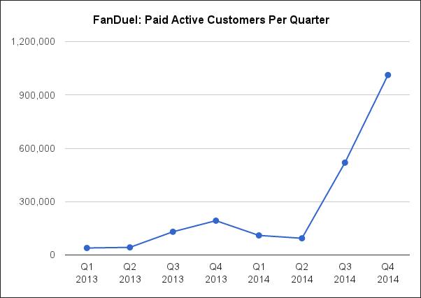 fanduel-paid-actives