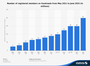 statistic_id252986_goodreads_-number-of-registered-members-2011-2015