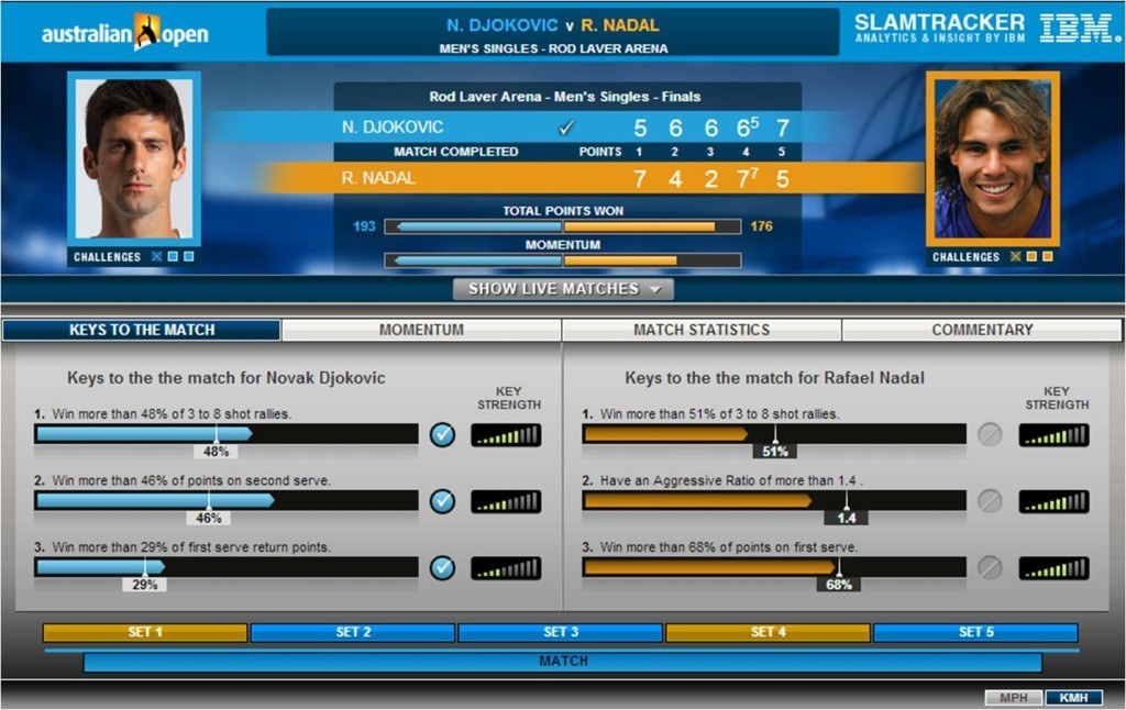 IBM's SlamTracker identifies the key statistics that predict the outcome of a match based on historical data.