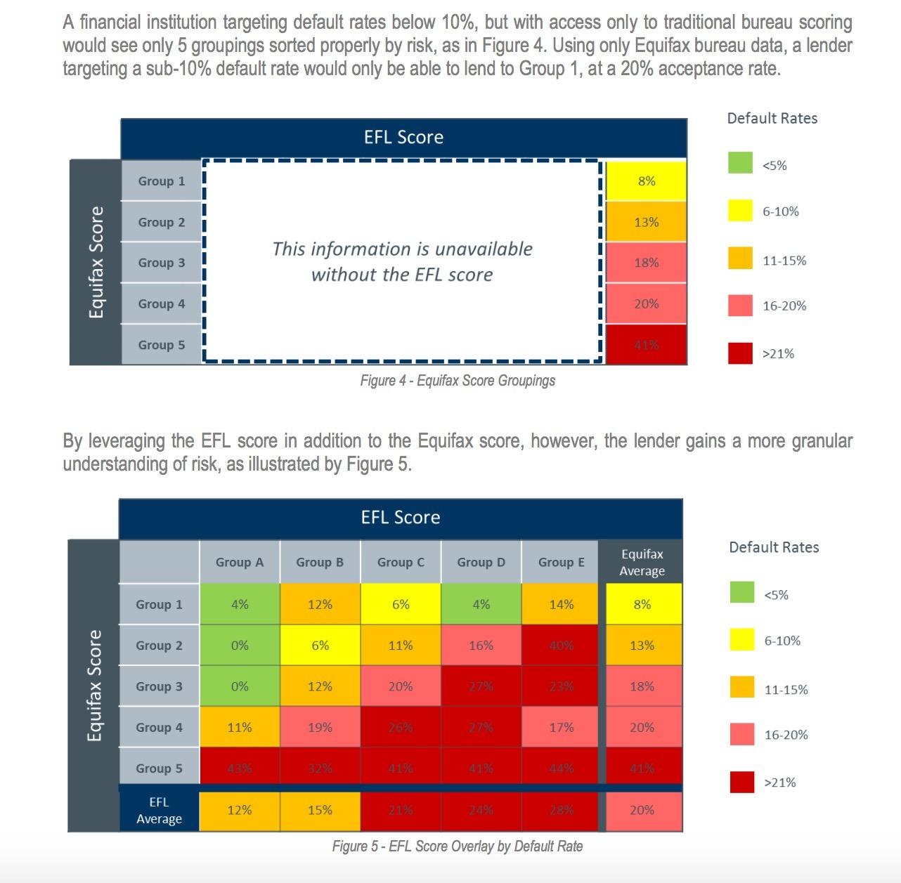 Source: https://www.eflglobal.com/wp-content/uploads/2014/09/EQUIFAX-Case-Study-2014.pdf
