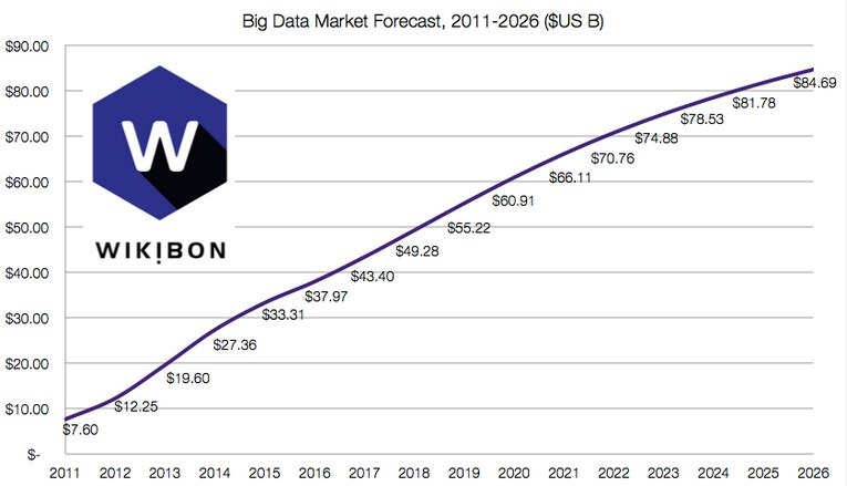 Big Data Forecast