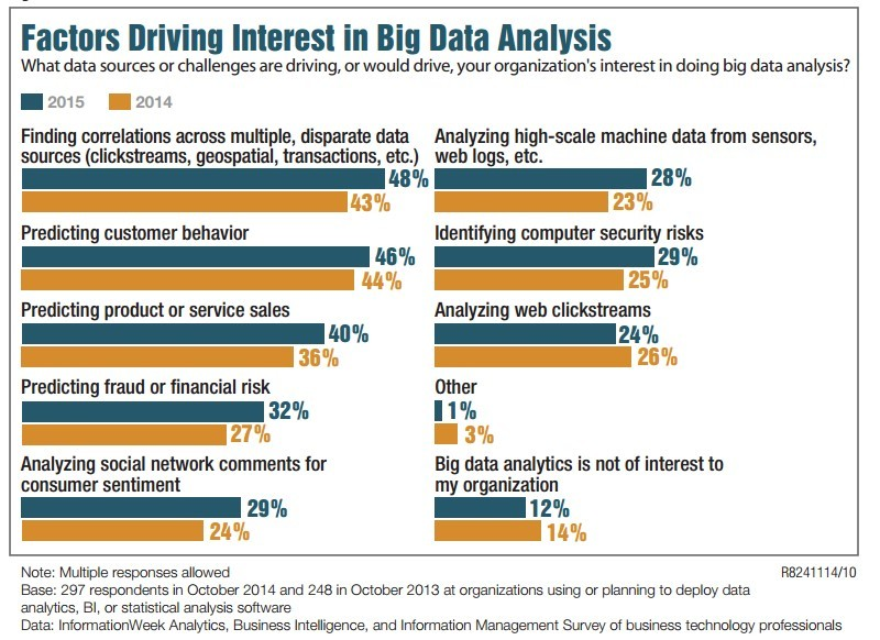 Industry Interest in Big Data