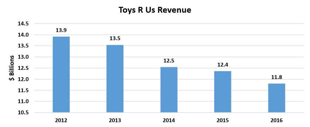 Toys R Us revenue chart