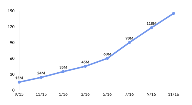 musical.ly growth - Sep 2015 to Nov 2016