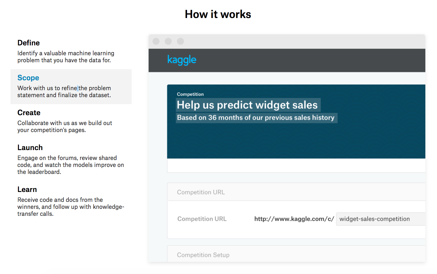 Kaggle The Data Scientists Hub Digital Innovation And