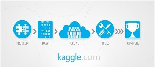 2] Kaggle: Building deep communities for deep learning – Digital