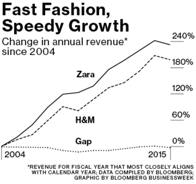 "ZARA: Achieving the ""Fast"" in Fast Fashion through Analytics"