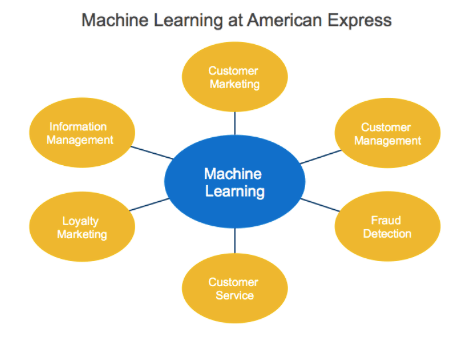 Machine Learning at American Express