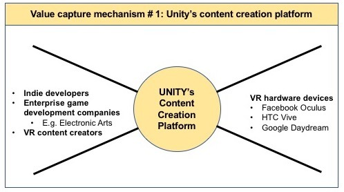 Unity: The biggest platform for creating VR content