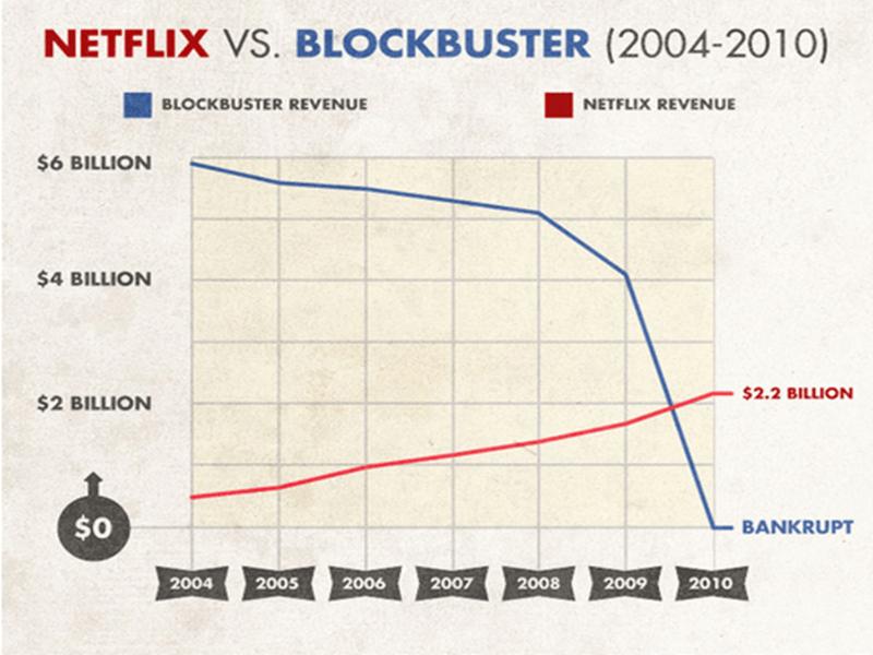 blockbuster failure to adapt