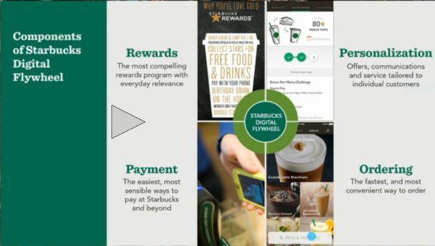 Starbucks: a tech company or your neighborhood coffee shop