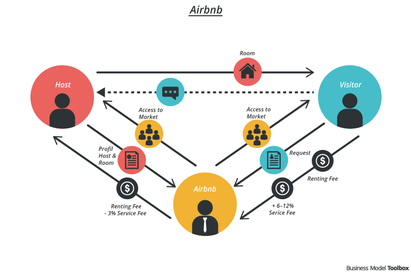 Watch out! Airbnb is near by! – Digital Innovation and Transformation