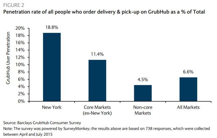 Grubhub Delivering A Valuable Platform Digital Innovation