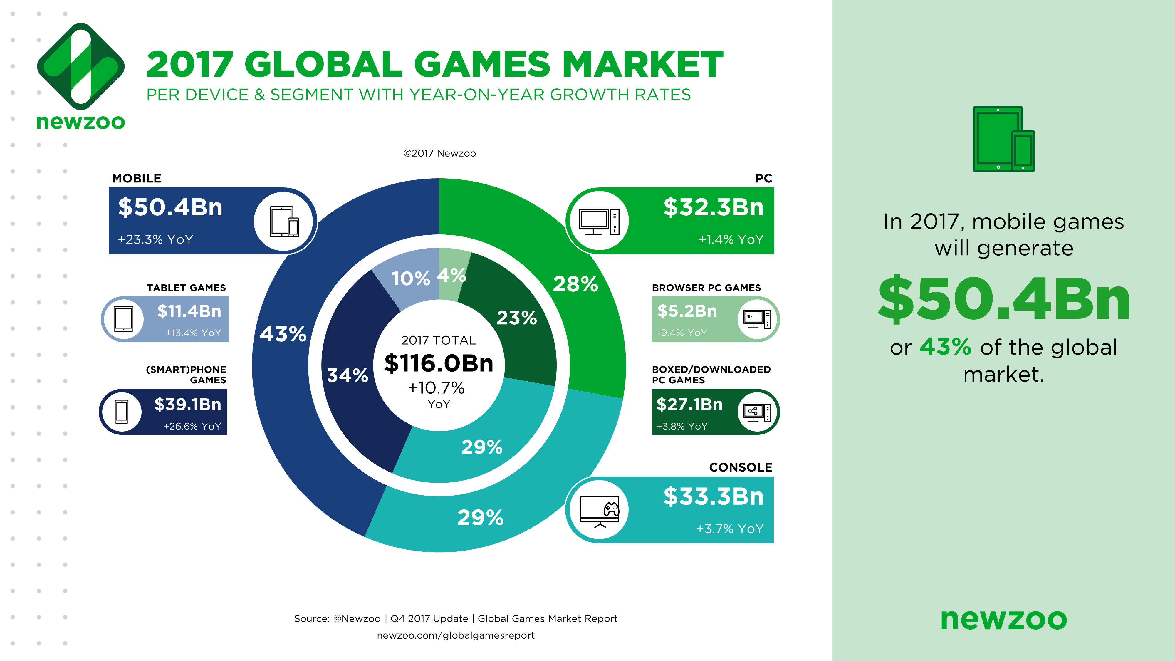 Rethinking the Video Game Business Model – Digital