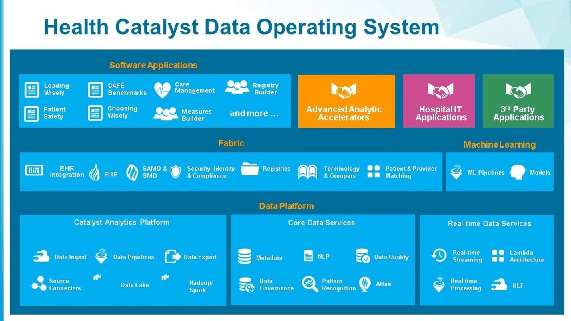 Health Catalyst: Solving Data in Healthcare – Digital Innovation and