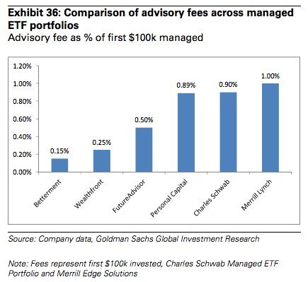 Morgan Stanley: Who do you want to manage your money? Robots