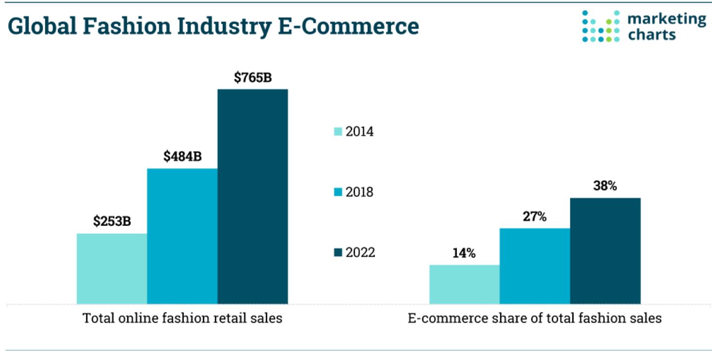 Digital Disruption in the Fast-Fashion Industry – Digital Innovation
