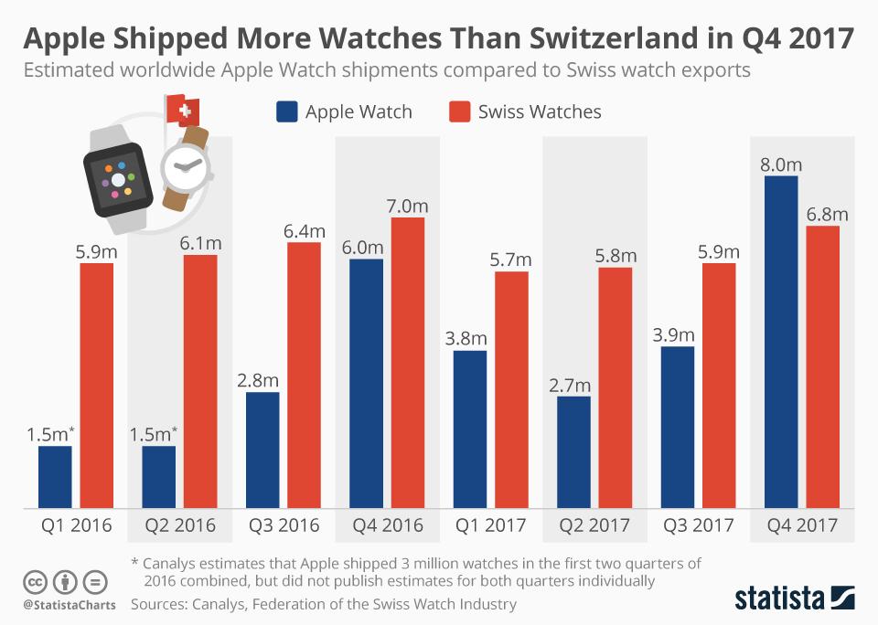 chartoftheday_12878_apple_watch_vs_swiss_watches_n.jpg