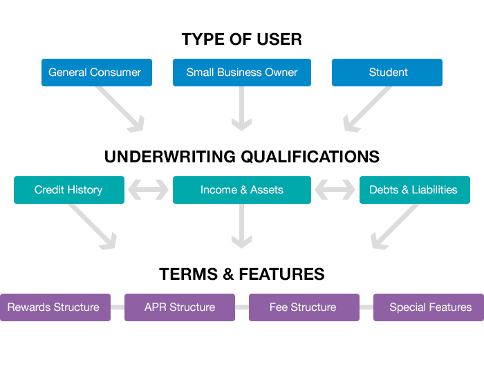 Underwriting Inputs and Outputs