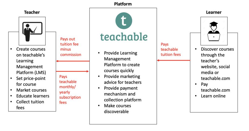 Value Creation of teachable