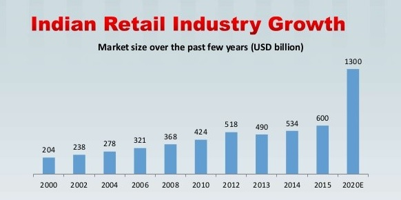 Growth in India's retail market