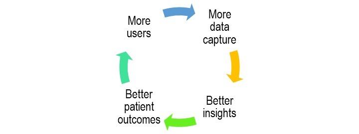 Data Flywheel