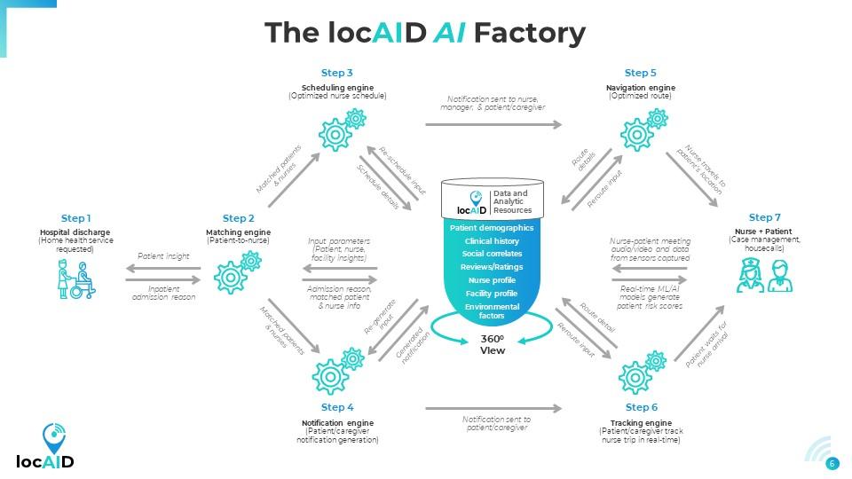 locAID-AI Factory