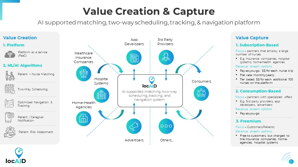 locAID-Value Capture/Create