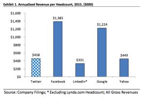 Revenue driven per employee across social networking companies