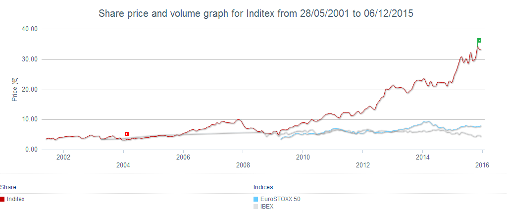 Inditex share price performance between 2001 and 2015