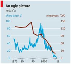 Kodak Stock