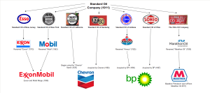 Standard Oil Legacy