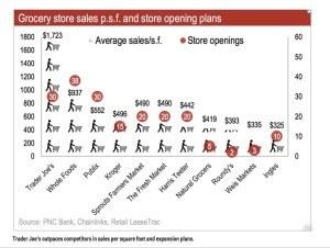 Sales per square foot