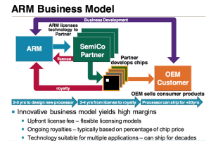 Visualization of the ARM Business Model [7]