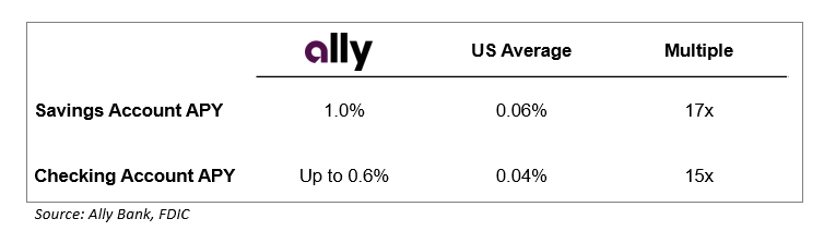 Ally Bank: Taking Retail Banking Online – Technology and