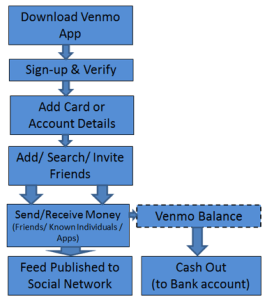 Venmo user onboarding