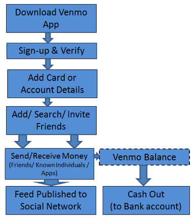 Venmo: The Facebook of e-payments? – Technology and Operations