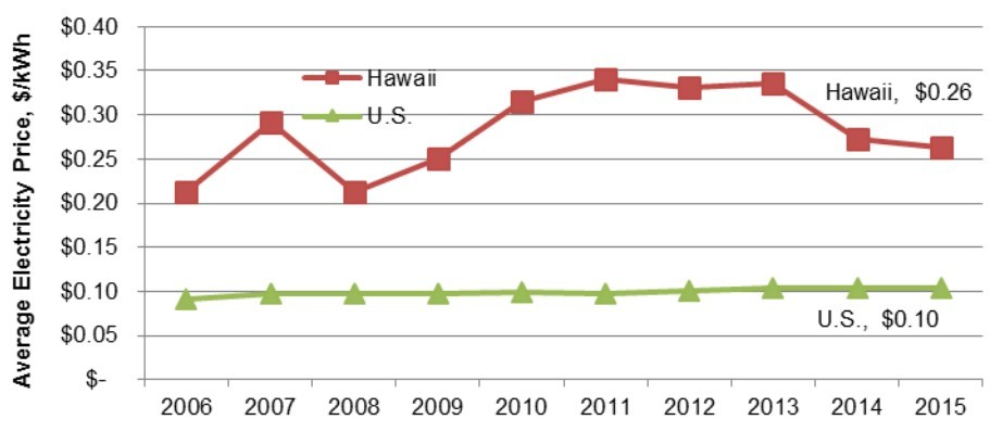 hawaiis-electric-costs-relative-to-the-us-average-from-2006-2015