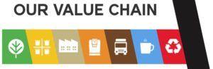 Keurig Green Mountain Value Chain