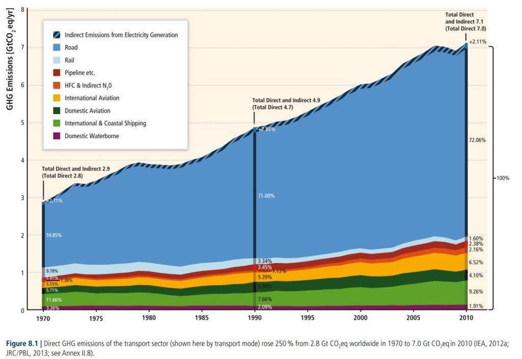 Transportation GHG Emissions, 1970-2010