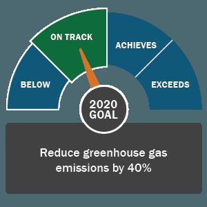 2020_goal_-_ghg_2015_on_track